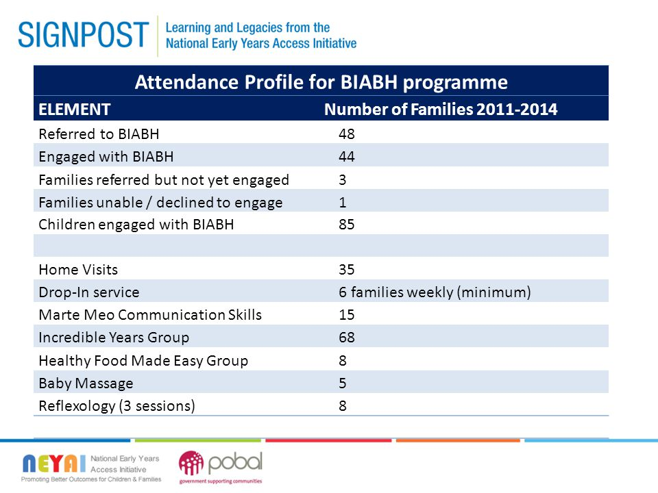 Attendance Profile for BIABH programme ELEMENTNumber of Families 2011-2014 Referred to BIABH48 Engaged with BIABH44 Families referred but not yet engaged3 Families unable / declined to engage1 Children engaged with BIABH85 Home Visits35 Drop-In service6 families weekly (minimum) Marte Meo Communication Skills15 Incredible Years Group68 Healthy Food Made Easy Group8 Baby Massage5 Reflexology (3 sessions)8