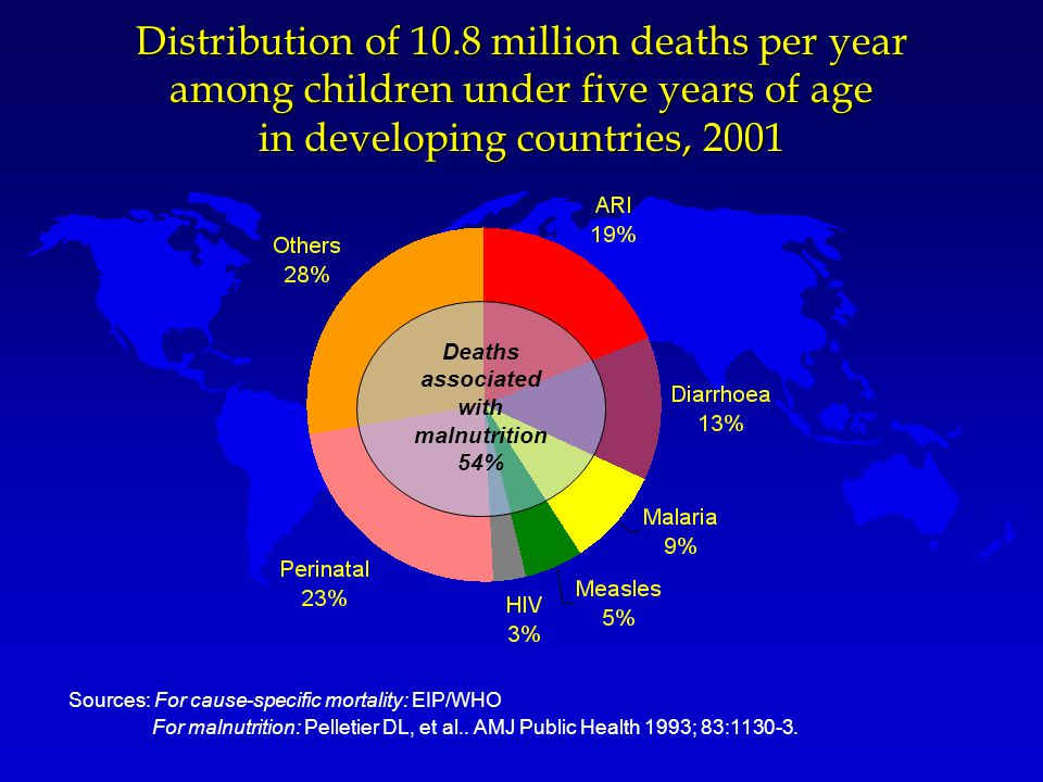 Distribution of 10.8 million deaths per year among children under five years of age in developing countries, 2001 Deaths associated with malnutrition