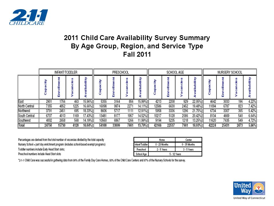 2011 Child Care Availability Survey Summary By Age Group, Region, and Service Type Fall 2011