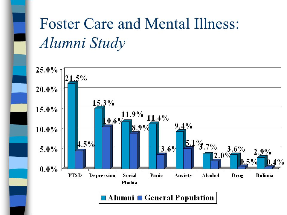 Foster Care and Mental Illness: Alumni Study