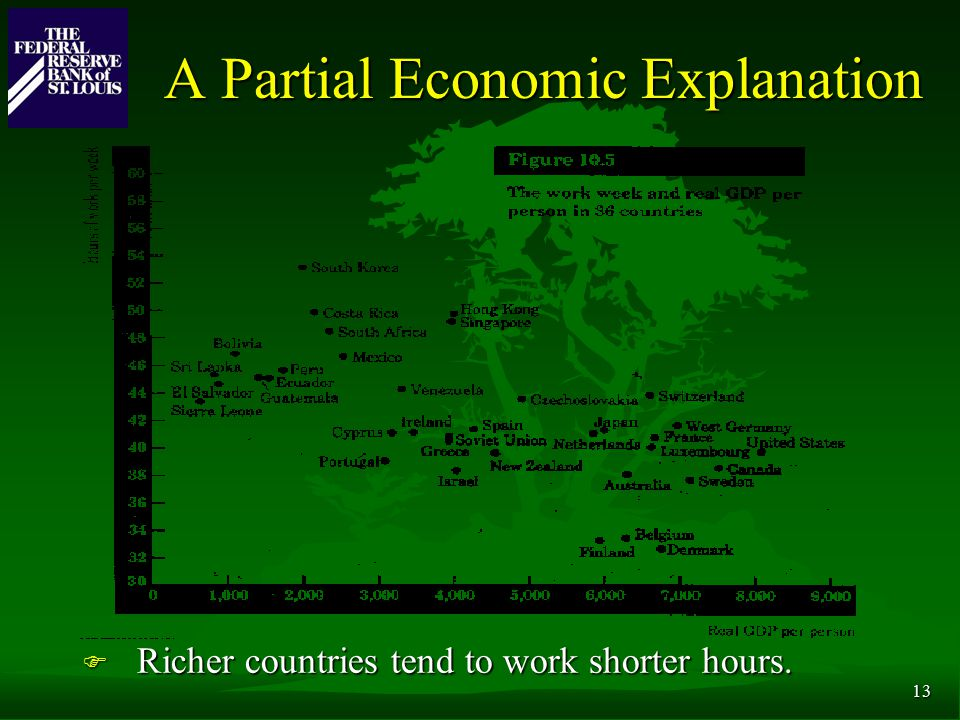 13 A Partial Economic Explanation F Richer countries tend to work shorter hours.