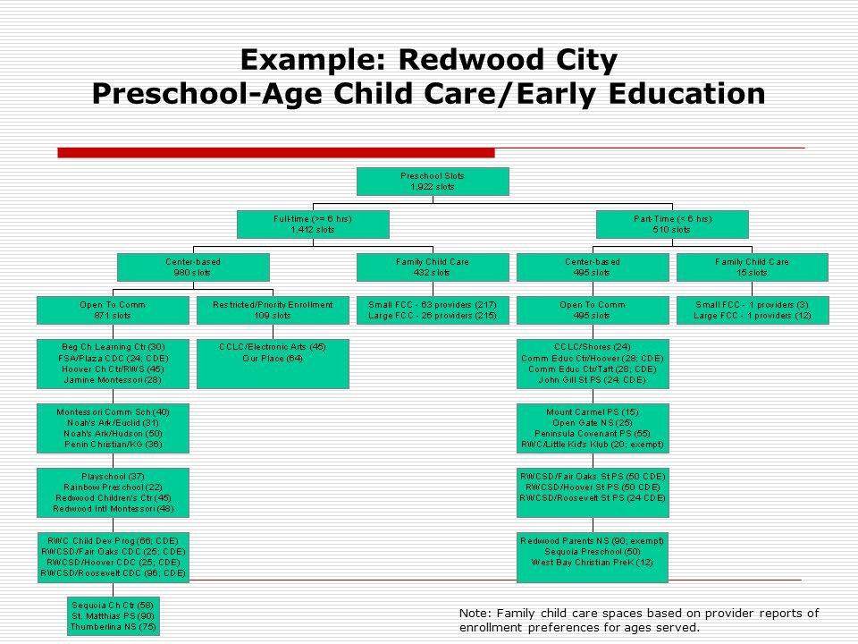 Example: Redwood City Preschool-Age Child Care/Early Education Note: Family child care spaces based on provider reports of enrollment preferences for ages served.