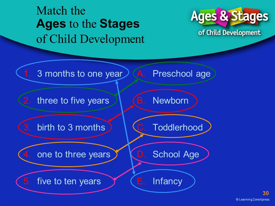 30 © Learning ZoneXpress Match the Ages to the Stages of Child Development 1.3 months to one yearA.Preschool age 2.three to five yearsB.Newborn 3.birth to 3 monthsC.Toddlerhood 4.one to three yearsD.School Age 5.five to ten yearsE.Infancy