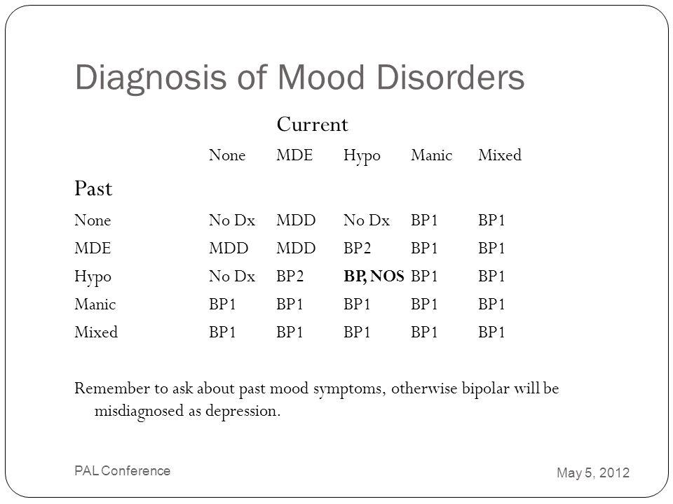 Diagnosis of Mood Disorders Current None MDEHypoManicMixed Past NoneNo Dx MDDNo Dx BP1BP1 MDEMDDMDDBP2BP1BP1 HypoNo DxBP2BP, NOSBP1BP1 ManicBP1BP1BP1B