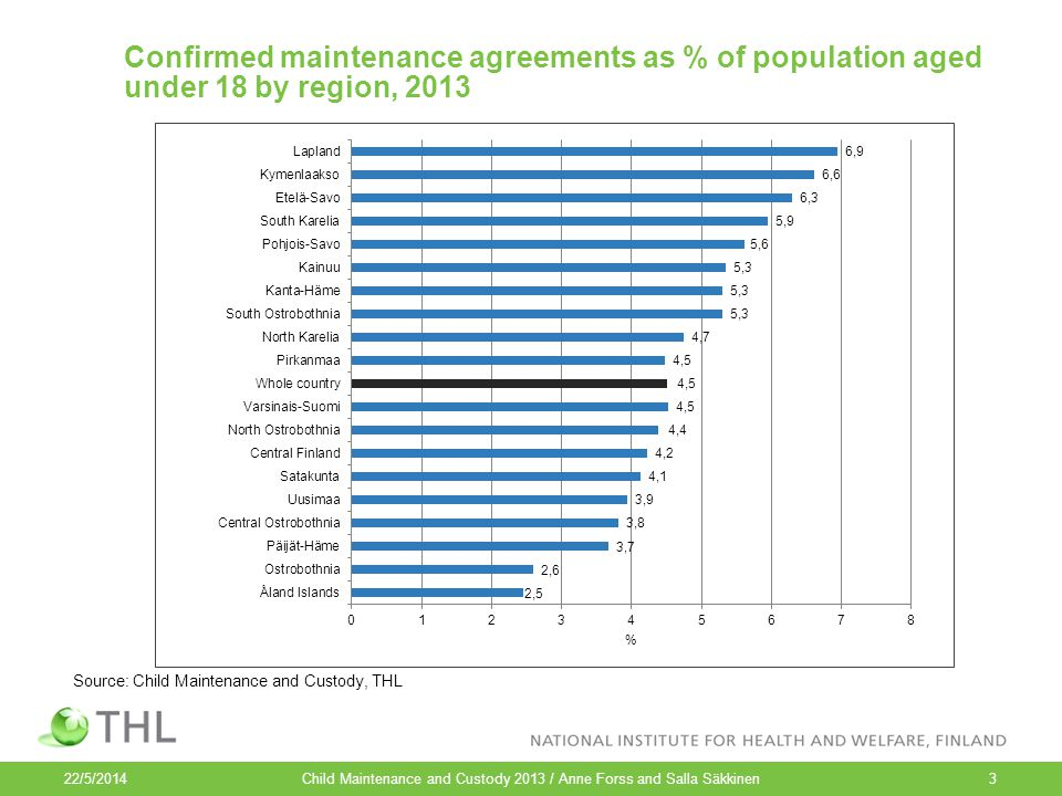 Confirmed maintenance agreements as % of population aged under 18 by region, 2013 Child Maintenance and Custody 2013 / Anne Forss and Salla Säkkinen3 Source: Child Maintenance and Custody, THL 22/5/2014