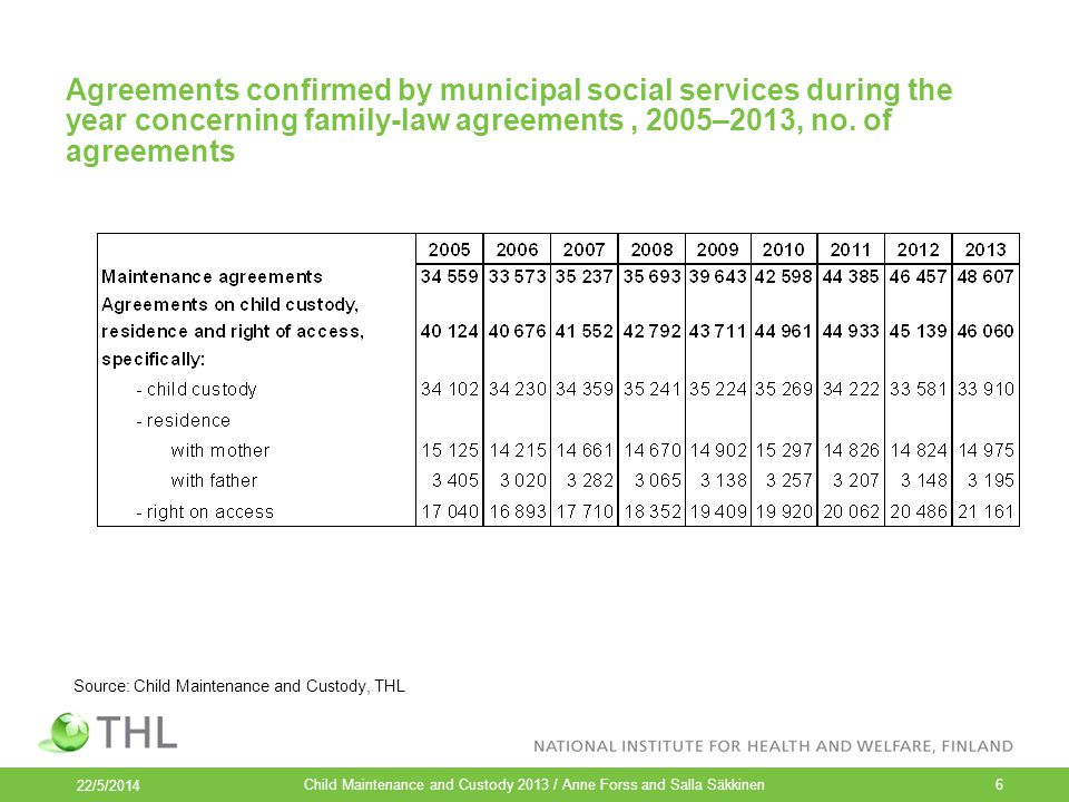 Agreements confirmed by municipal social services during the year concerning family-law agreements, 2005–2013, no. of agreements Child Maintenance and