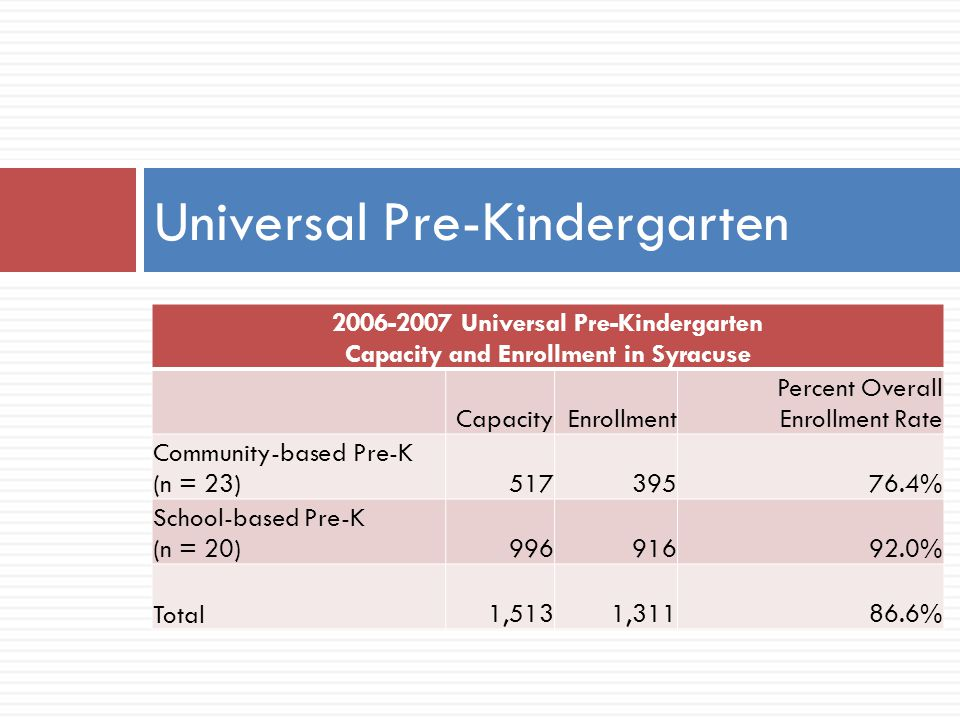 Universal Pre-Kindergarten 2006-2007 Universal Pre-Kindergarten Capacity and Enrollment in Syracuse CapacityEnrollment Percent Overall Enrollment Rate Community-based Pre-K (n = 23)51739576.4% School-based Pre-K (n = 20)99691692.0% Total1,5131,31186.6%