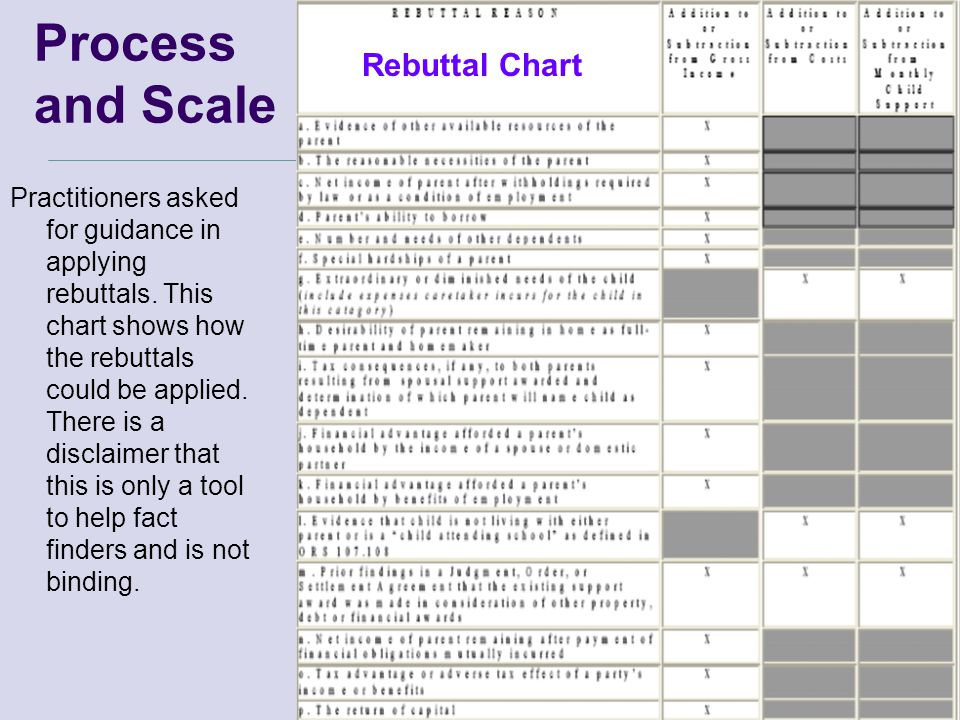 Process and Scale Practitioners asked for guidance in applying rebuttals.
