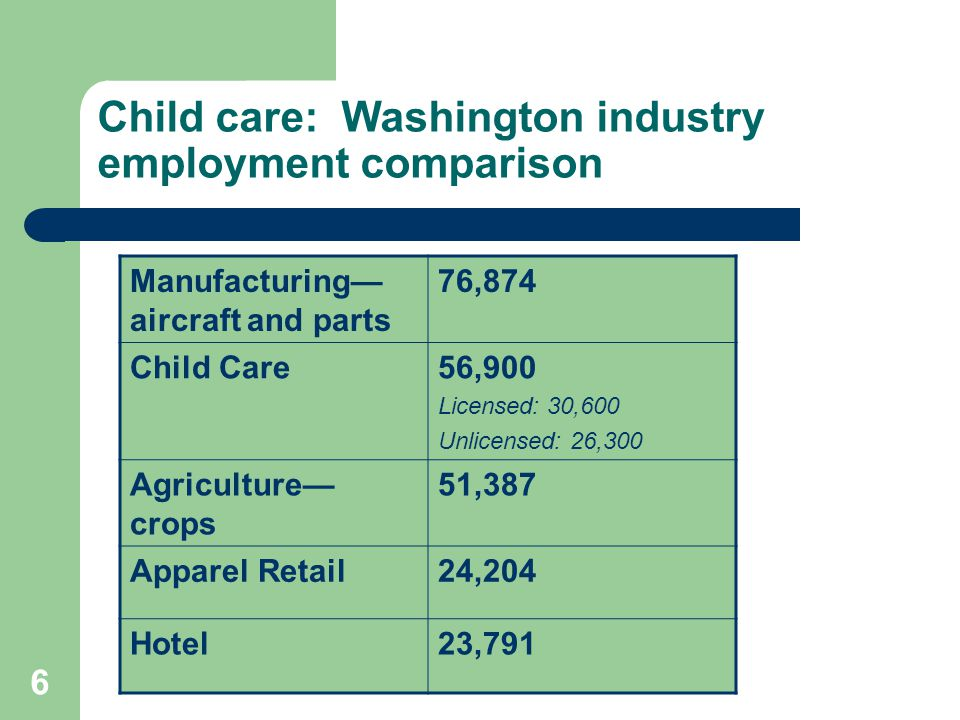 6 Child care: Washington industry employment comparison Manufacturing— aircraft and parts 76,874 Child Care56,900 Licensed: 30,600 Unlicensed: 26,300