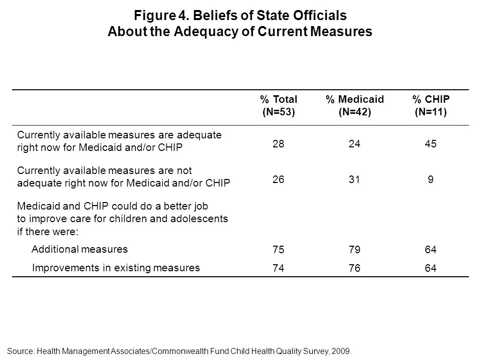 Figure 4. Beliefs of State Officials About the Adequacy of Current Measures Source: Health Management Associates/Commonwealth Fund Child Health Qualit