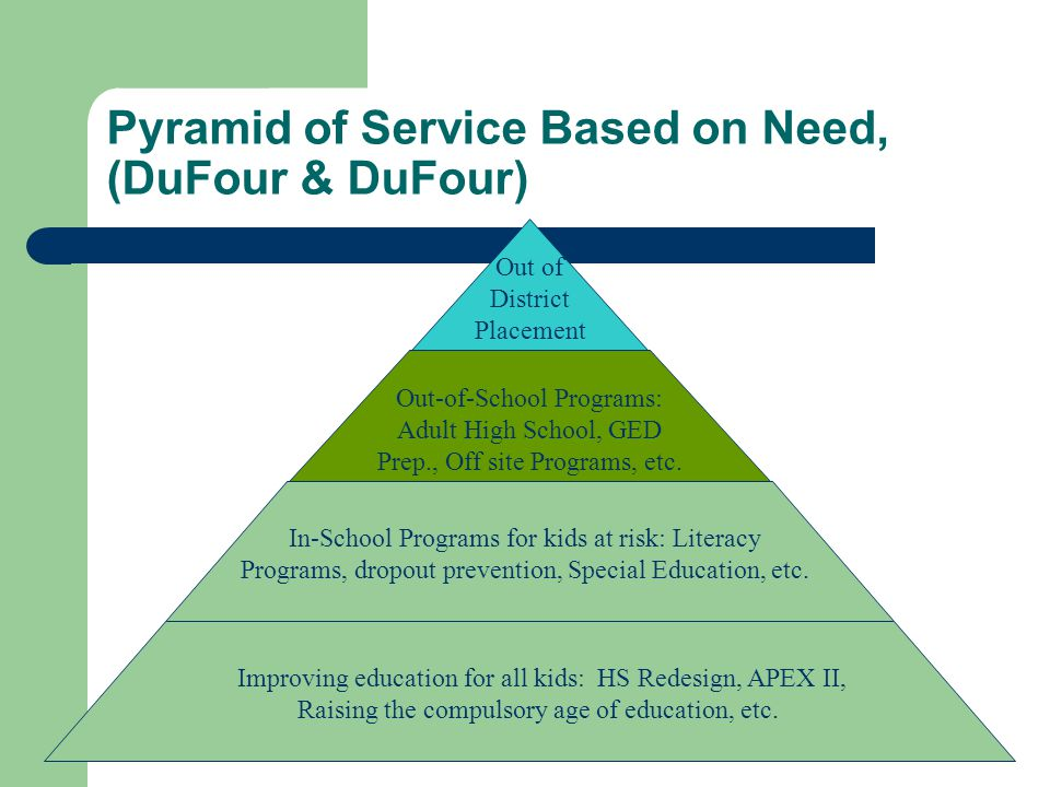 Pyramid of Service Based on Need, (DuFour & DuFour) Improving education for all kids: HS Redesign, APEX II, Raising the compulsory age of education, etc.