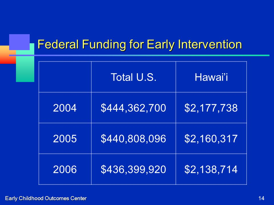 Early Childhood Outcomes Center14 Federal Funding for Early Intervention Total U.S.Hawai'i 2004$444,362,700$2,177,738 2005$440,808,096$2,160,317 2006$