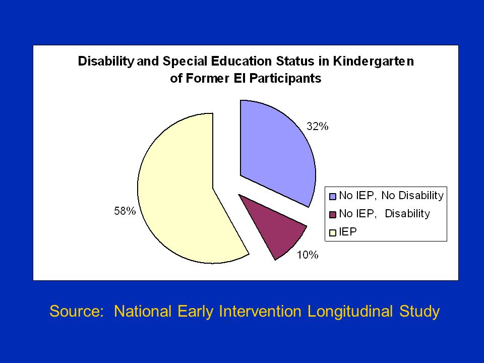 Source: National Early Intervention Longitudinal Study