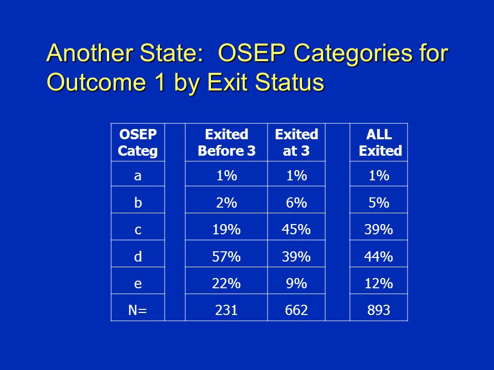 Another State: OSEP Categories for Outcome 1 by Exit Status OSEP Categ Exited Before 3 Exited at 3 ALL Exited a1% b2%6%5% c19%45%39% d57%39%44% e22%9%