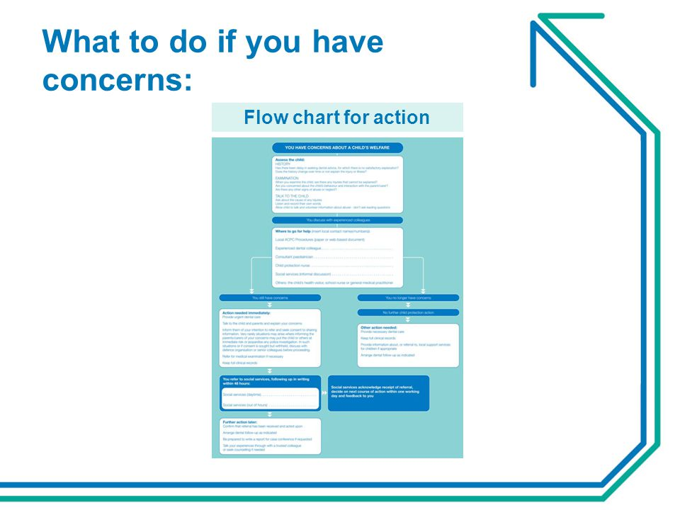 What to do if you have concerns: Flow chart for action