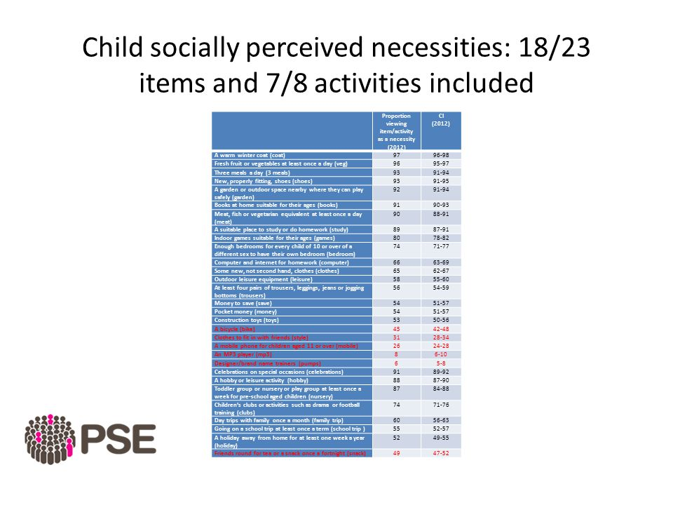 Deprived children more likely to have socially excluded adults: (odds non deprived=1.0) Except isolation