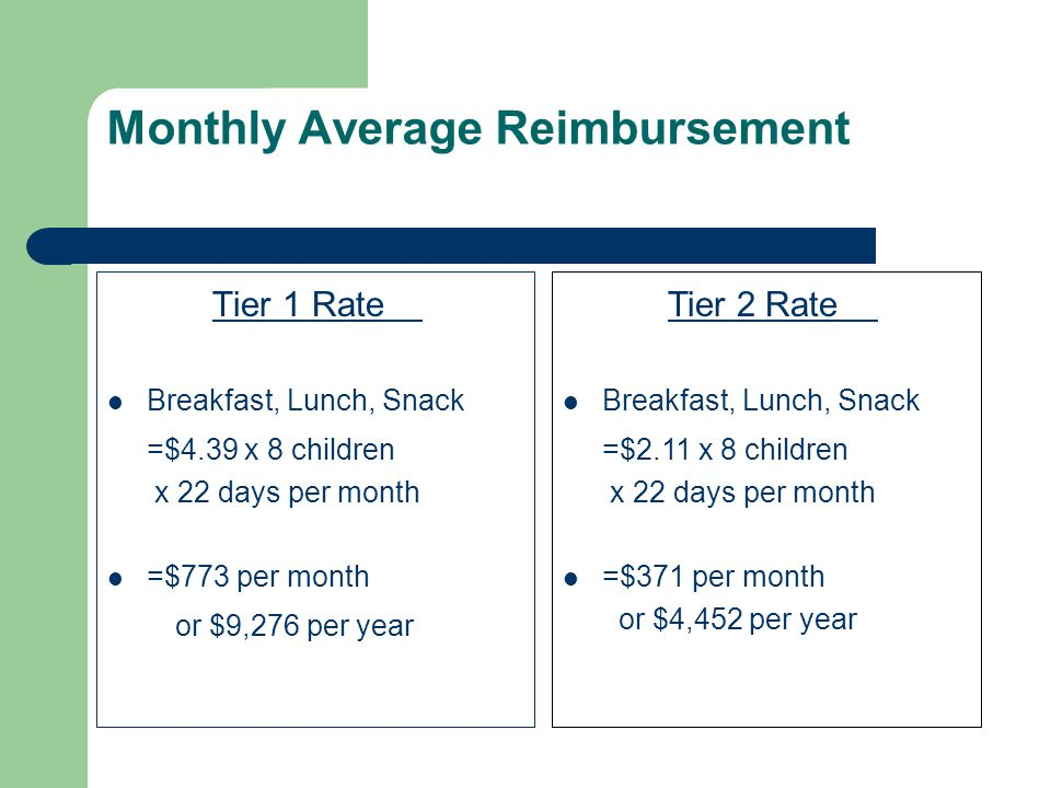 Monthly Average Reimbursement Tier 1 Rate Breakfast, Lunch, Snack =$4.39 x 8 children x 22 days per month =$773 per month or $9,276 per year Tier 2 Rate Breakfast, Lunch, Snack =$2.11 x 8 children x 22 days per month =$371 per month or $4,452 per year