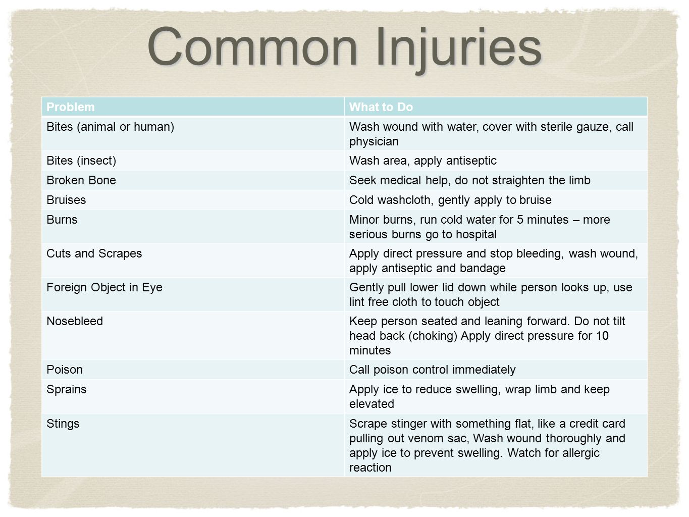 Common Injuries ProblemWhat to Do Bites (animal or human)Wash wound with water, cover with sterile gauze, call physician Bites (insect)Wash area, apply antiseptic Broken BoneSeek medical help, do not straighten the limb BruisesCold washcloth, gently apply to bruise BurnsMinor burns, run cold water for 5 minutes – more serious burns go to hospital Cuts and ScrapesApply direct pressure and stop bleeding, wash wound, apply antiseptic and bandage Foreign Object in EyeGently pull lower lid down while person looks up, use lint free cloth to touch object NosebleedKeep person seated and leaning forward.