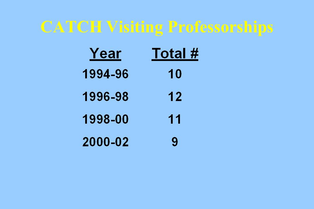 CATCH Visiting Professorships