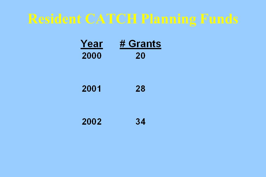 Resident CATCH Planning Funds
