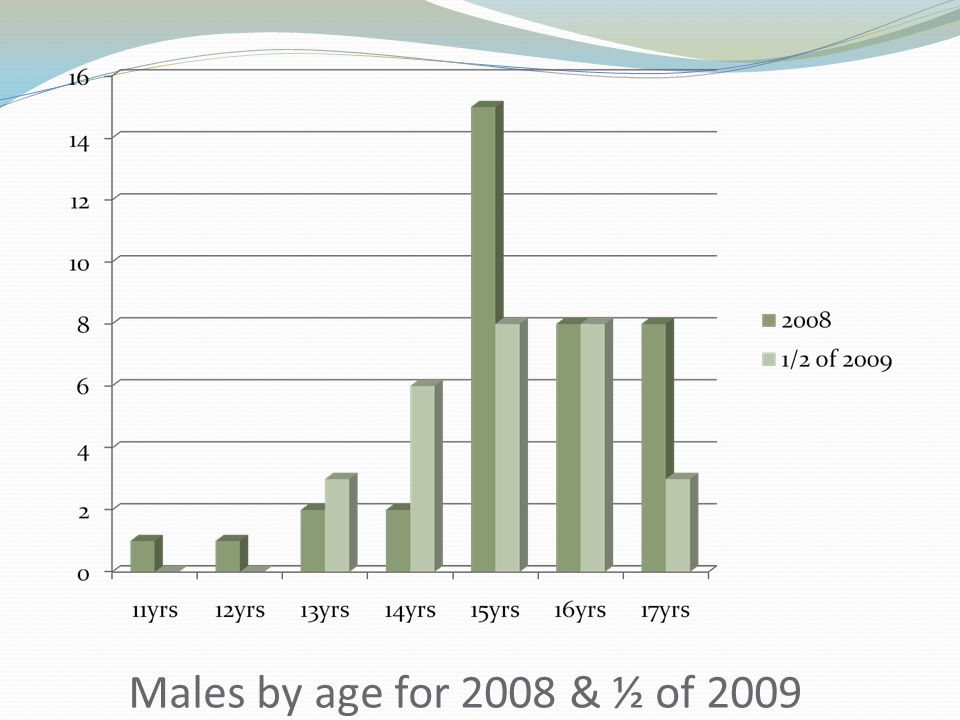 Males by age for 2008 & ½ of 2009