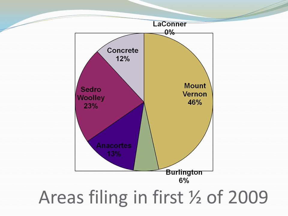 Areas filing in first ½ of 2009