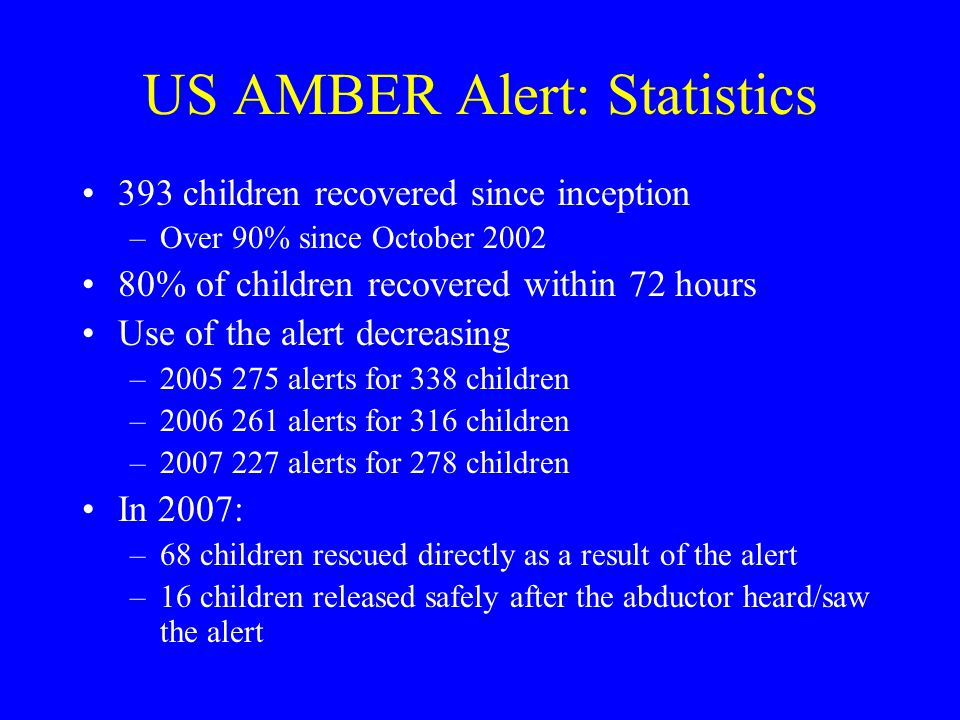 US AMBER Alert: Statistics 393 children recovered since inception –Over 90% since October % of children recovered within 72 hours Use of the alert decreasing – alerts for 338 children – alerts for 316 children – alerts for 278 children In 2007: –68 children rescued directly as a result of the alert –16 children released safely after the abductor heard/saw the alert