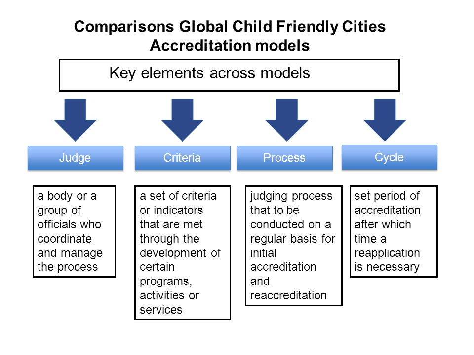Key elements across models Judge Criteria Process Cycle a body or a group of officials who coordinate and manage the process a set of criteria or indi