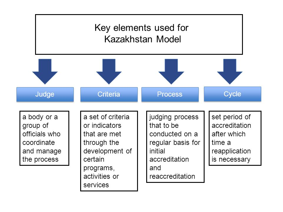 Key elements used for Kazakhstan Model Judge Criteria Process Cycle a body or a group of officials who coordinate and manage the process a set of crit