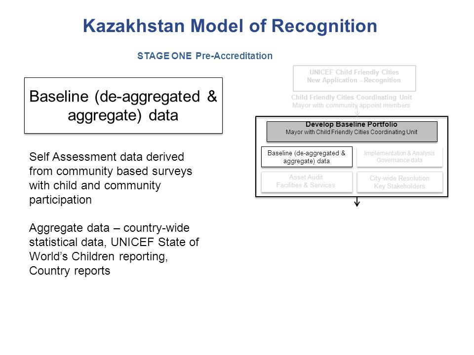 Kazakhstan Model of Recognition City-wide Resolution Key Stakeholders City-wide Resolution Key Stakeholders Baseline (de-aggregated & aggregate) data Implementation & Analysis Governance data Asset Audit Facilities & Services Asset Audit Facilities & Services Develop Baseline Portfolio Mayor with Child Friendly Cities Coordinating Unit Develop Baseline Portfolio Mayor with Child Friendly Cities Coordinating Unit Child Friendly Cities Coordinating Unit Mayor with community appoint members UNICEF Child Friendly Cities New Application - Recognition STAGE ONE Pre-Accreditation Baseline (de-aggregated & aggregate) data Self Assessment data derived from community based surveys with child and community participation Aggregate data – country-wide statistical data, UNICEF State of World's Children reporting, Country reports