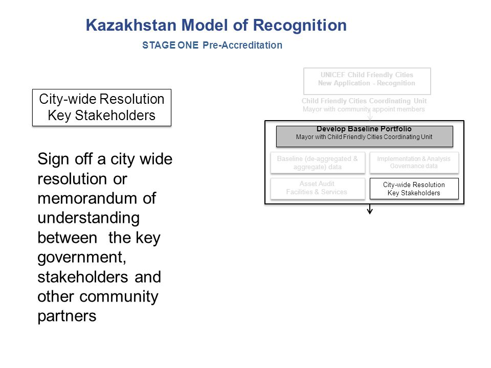 Kazakhstan Model of Recognition City-wide Resolution Key Stakeholders City-wide Resolution Key Stakeholders Baseline (de-aggregated & aggregate) data Implementation & Analysis Governance data Asset Audit Facilities & Services Asset Audit Facilities & Services Develop Baseline Portfolio Mayor with Child Friendly Cities Coordinating Unit Develop Baseline Portfolio Mayor with Child Friendly Cities Coordinating Unit Child Friendly Cities Coordinating Unit Mayor with community appoint members UNICEF Child Friendly Cities New Application - Recognition STAGE ONE Pre-Accreditation City-wide Resolution Key Stakeholders City-wide Resolution Key Stakeholders Sign off a city wide resolution or memorandum of understanding between the key government, stakeholders and other community partners