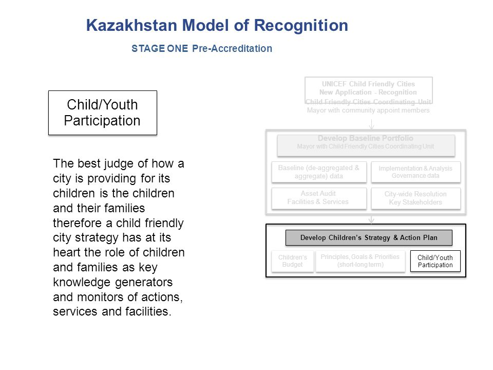 Kazakhstan Model of Recognition City-wide Resolution Key Stakeholders City-wide Resolution Key Stakeholders Children's Budget Baseline (de-aggregated & aggregate) data Develop Children's Strategy & Action Plan Child/Youth Participation Implementation & Analysis Governance data Asset Audit Facilities & Services Asset Audit Facilities & Services Develop Baseline Portfolio Mayor with Child Friendly Cities Coordinating Unit Develop Baseline Portfolio Mayor with Child Friendly Cities Coordinating Unit Child Friendly Cities Coordinating Unit Mayor with community appoint members UNICEF Child Friendly Cities New Application - Recognition Principles, Goals & Priorities (short-long term) Principles, Goals & Priorities (short-long term) STAGE ONE Pre-Accreditation Child/Youth Participation The best judge of how a city is providing for its children is the children and their families therefore a child friendly city strategy has at its heart the role of children and families as key knowledge generators and monitors of actions, services and facilities.