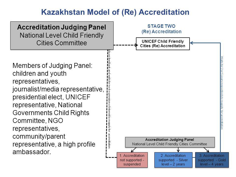Kazakhstan Model of (Re) Accreditation Accreditation Judging Panel National Level Child Friendly Cities Committee Accreditation Judging Panel National