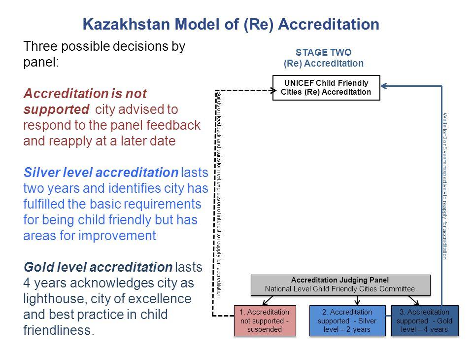 Kazakhstan Model of (Re) Accreditation Accreditation Judging Panel National Level Child Friendly Cities Committee Accreditation Judging Panel National Level Child Friendly Cities Committee UNICEF Child Friendly Cities (Re) Accreditation 1.