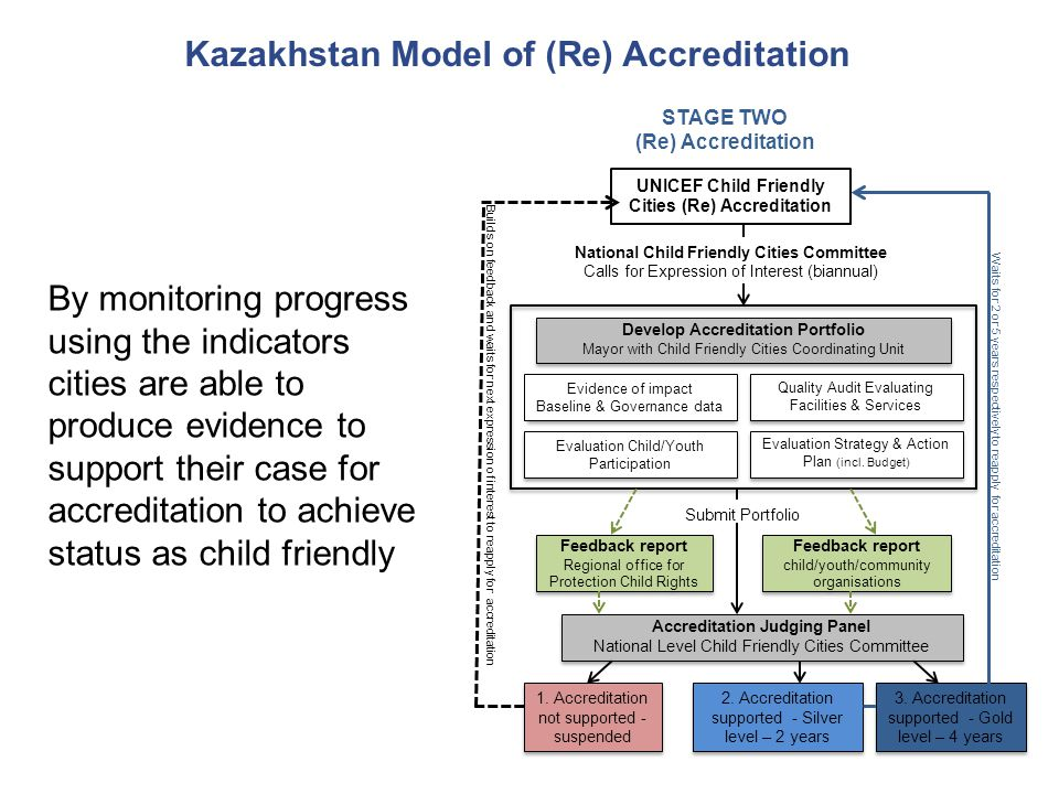 Kazakhstan Model of (Re) Accreditation Feedback report child/youth/community organisations Feedback report Regional office for Protection Child Rights
