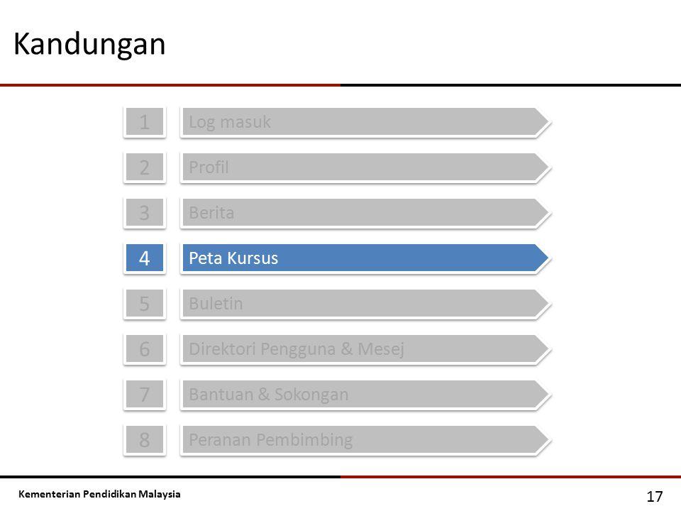 Kementerian Pendidikan Malaysia Kandungan 1 1 Log masuk 2 2 Profil 3 3 Berita 4 4 Peta Kursus 5 5 Buletin 6 6 Direktori Pengguna & Mesej 17 7 7 Bantua