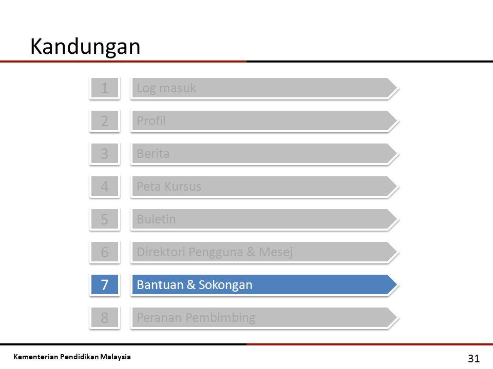Kementerian Pendidikan Malaysia Kandungan 1 1 Log masuk 2 2 Profil 3 3 Berita 4 4 Peta Kursus 5 5 Buletin 6 6 Direktori Pengguna & Mesej 31 7 7 Bantua