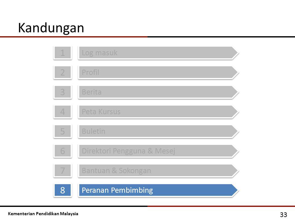 Kementerian Pendidikan Malaysia Kandungan 1 1 Log masuk 2 2 Profil 3 3 Berita 4 4 Peta Kursus 5 5 Buletin 6 6 Direktori Pengguna & Mesej 33 7 7 Bantua
