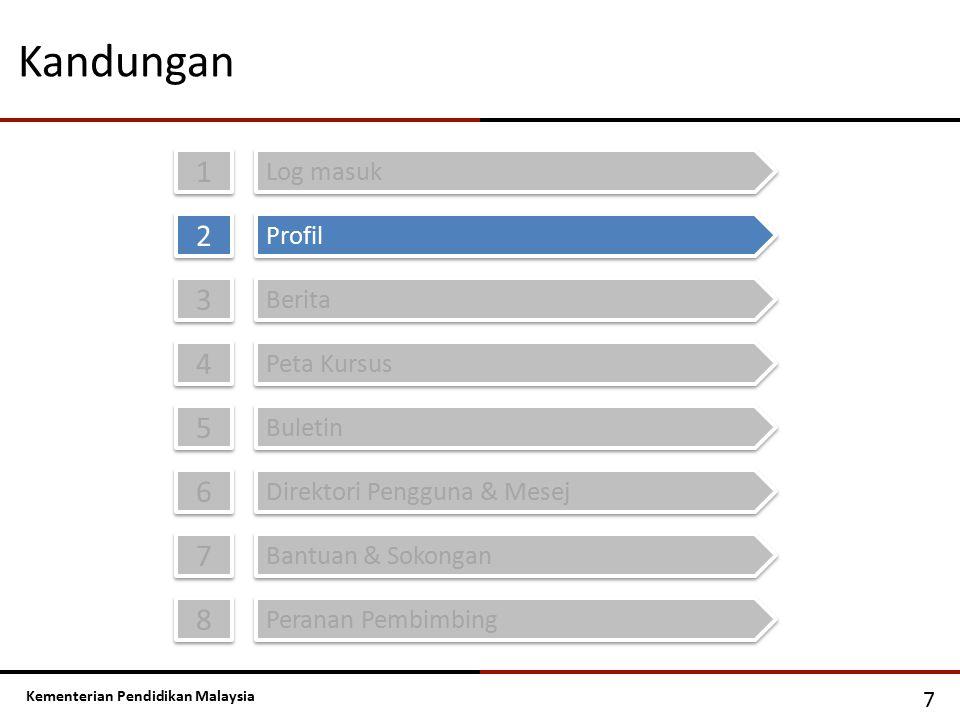 Kementerian Pendidikan Malaysia Kandungan 1 1 Log masuk 2 2 Profil 3 3 Berita 4 4 Peta Kursus 5 5 Buletin 6 6 Direktori Pengguna & Mesej 7 7 7 Bantuan