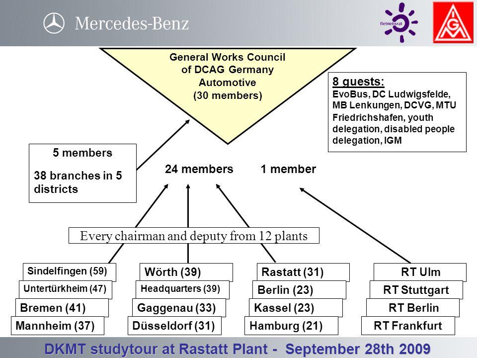 Betriebsrat Werk Rastatt - Betriebsversammlung 3. Quartal 23.09.2008 DKMT studytour at Rastatt Plant - September 28th 2009 5.498 employees elect every
