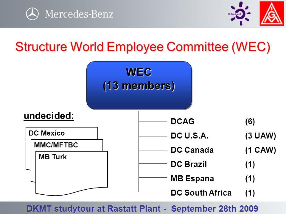 Betriebsrat Werk Rastatt - Betriebsversammlung 3. Quartal 23.09.2008 DKMT studytour at Rastatt Plant - September 28th 2009 19%458,012women 81%2,025,48