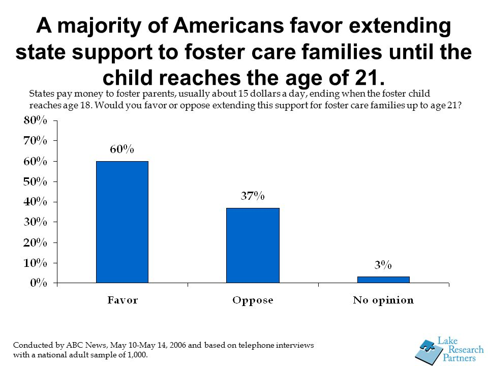 A majority of Americans favor extending state support to foster care families until the child reaches the age of 21.