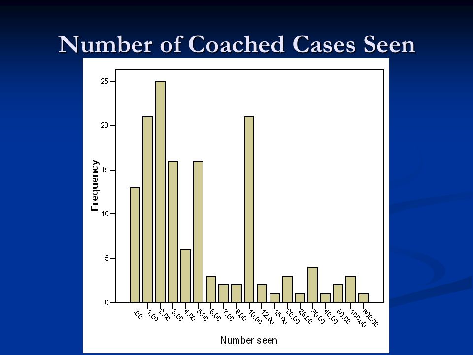 Number of Coached Cases Seen