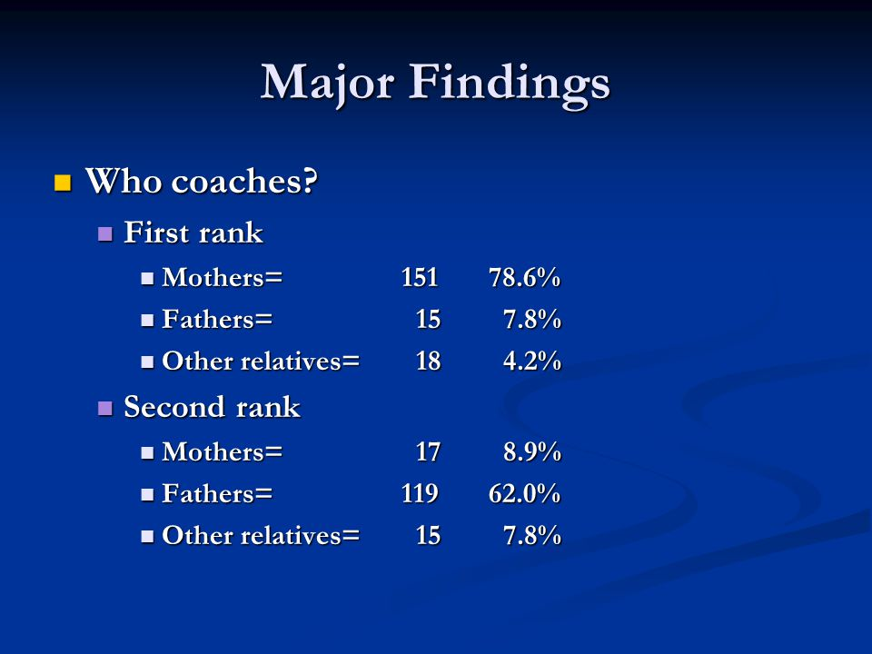 Major Findings Who coaches? Who coaches? First rank First rank Mothers=15178.6% Mothers=15178.6% Fathers= 15 7.8% Fathers= 15 7.8% Other relatives= 18