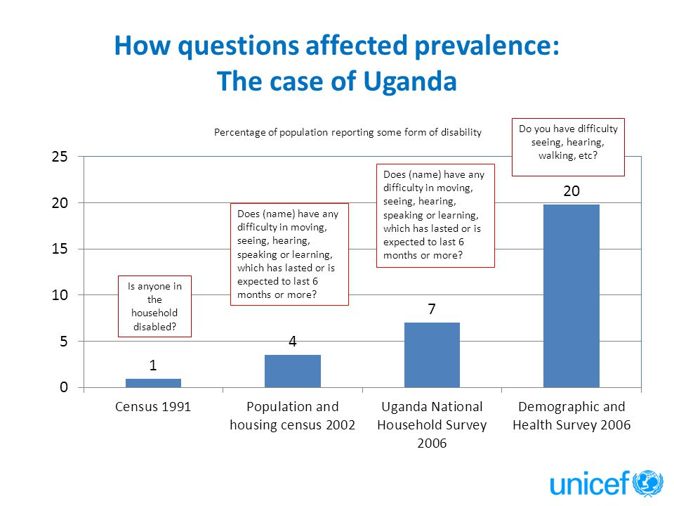 How questions affected prevalence: The case of Uganda Is anyone in the household disabled? Do you have difficulty seeing, hearing, walking, etc? Does
