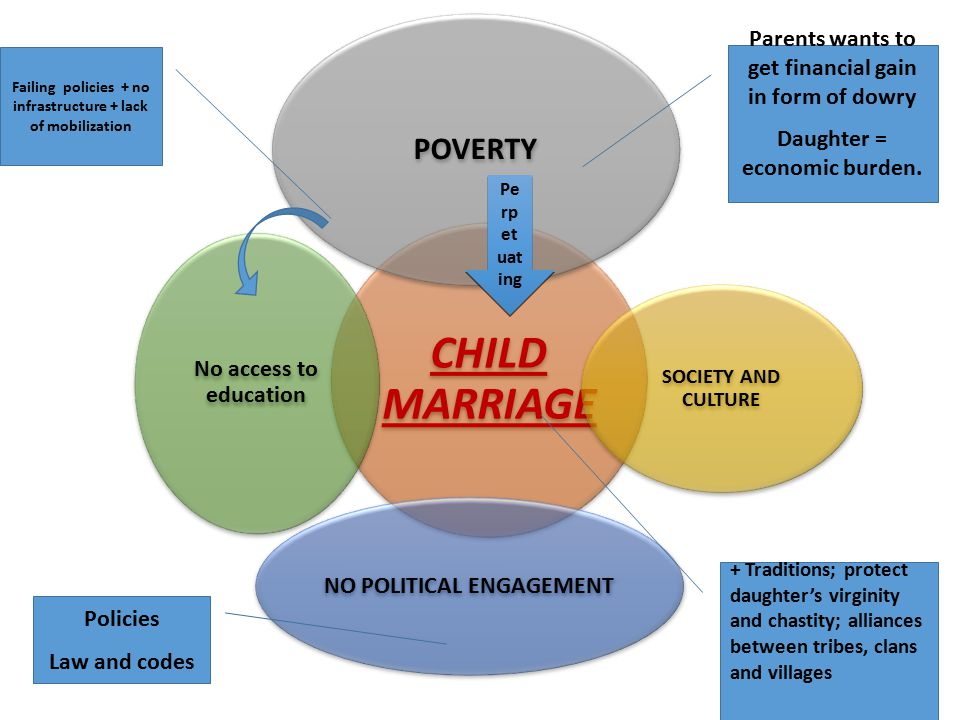 CHILD MARRIAGE POVERTY SOCIETY AND CULTURE NO POLITICAL ENGAGEMENT No access to education Pe rp et uat ing Parents wants to get financial gain in form of dowry Daughter = economic burden.