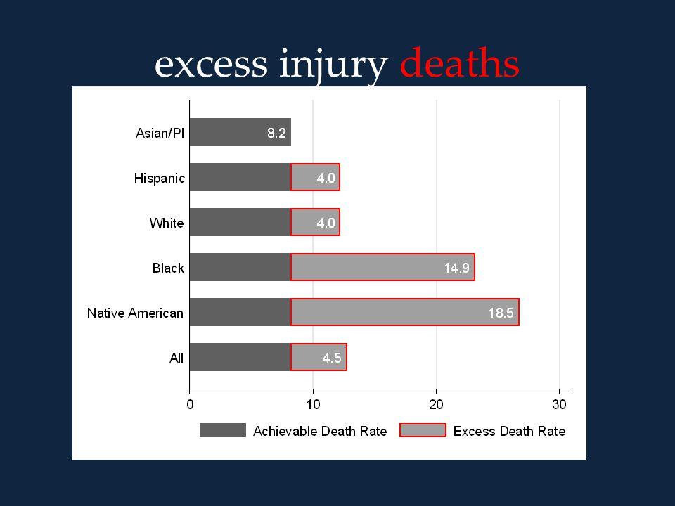 excess injury deaths