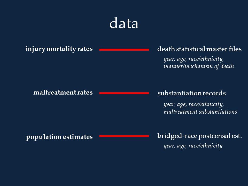 data injury mortality rates maltreatment rates population estimates death statistical master files substantiation records bridged-race postcensal est.