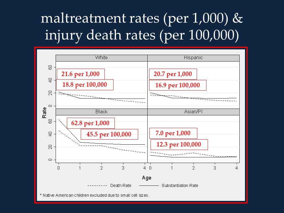 maltreatment rates (per 1,000) & injury death rates (per 100,000) 21.6 per 1,000 18.8 per 100,000 20.7 per 1,000 16.9 per 100,000 62.8 per 1,000 45.5