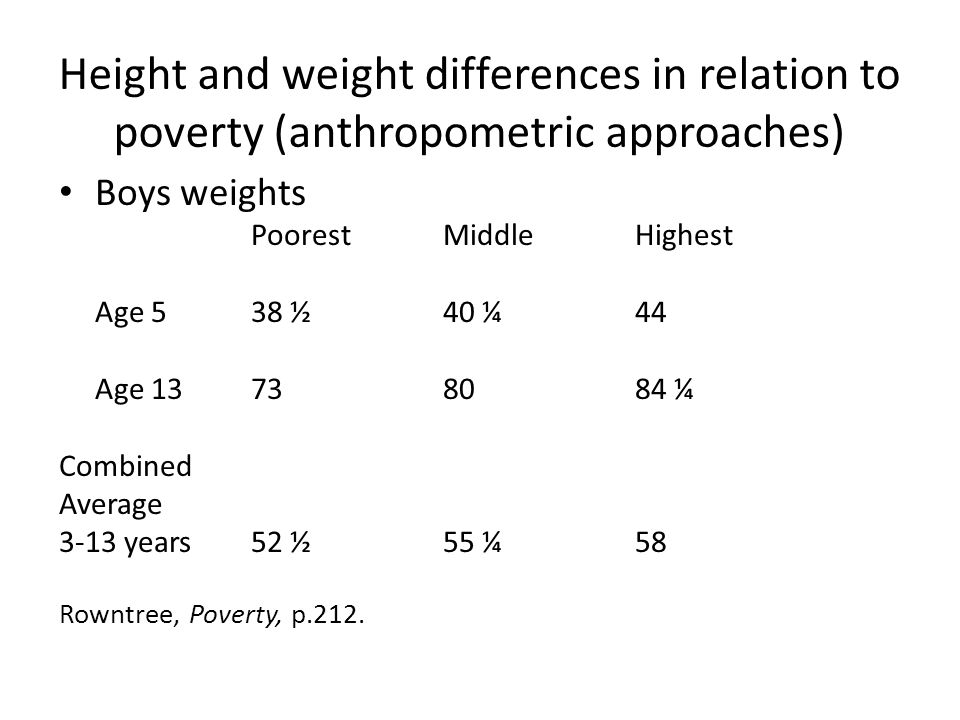 Height and weight differences in relation to poverty (anthropometric approaches) Boys weights PoorestMiddle Highest Age 538 ½40 ¼44 Age 13 738084 ¼ Combined Average 3-13 years52 ½55 ¼58 Rowntree, Poverty, p.212.